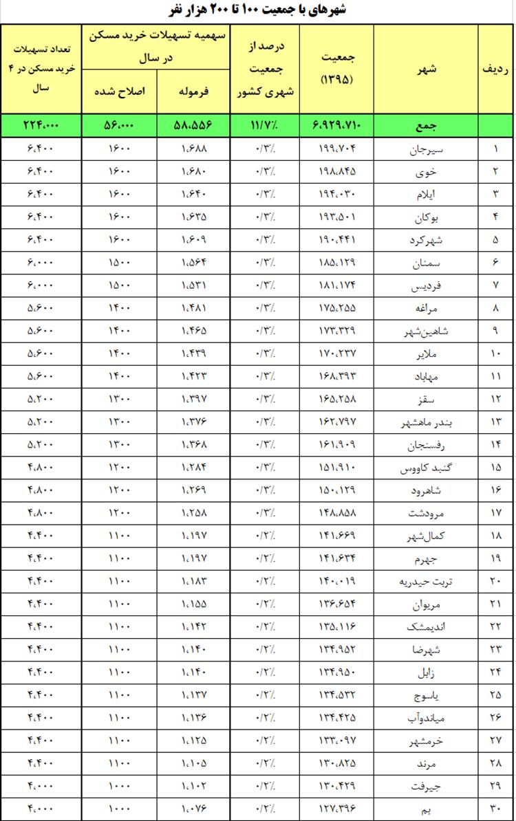 شهرهای با جمعیت 100-200هزار نفر
