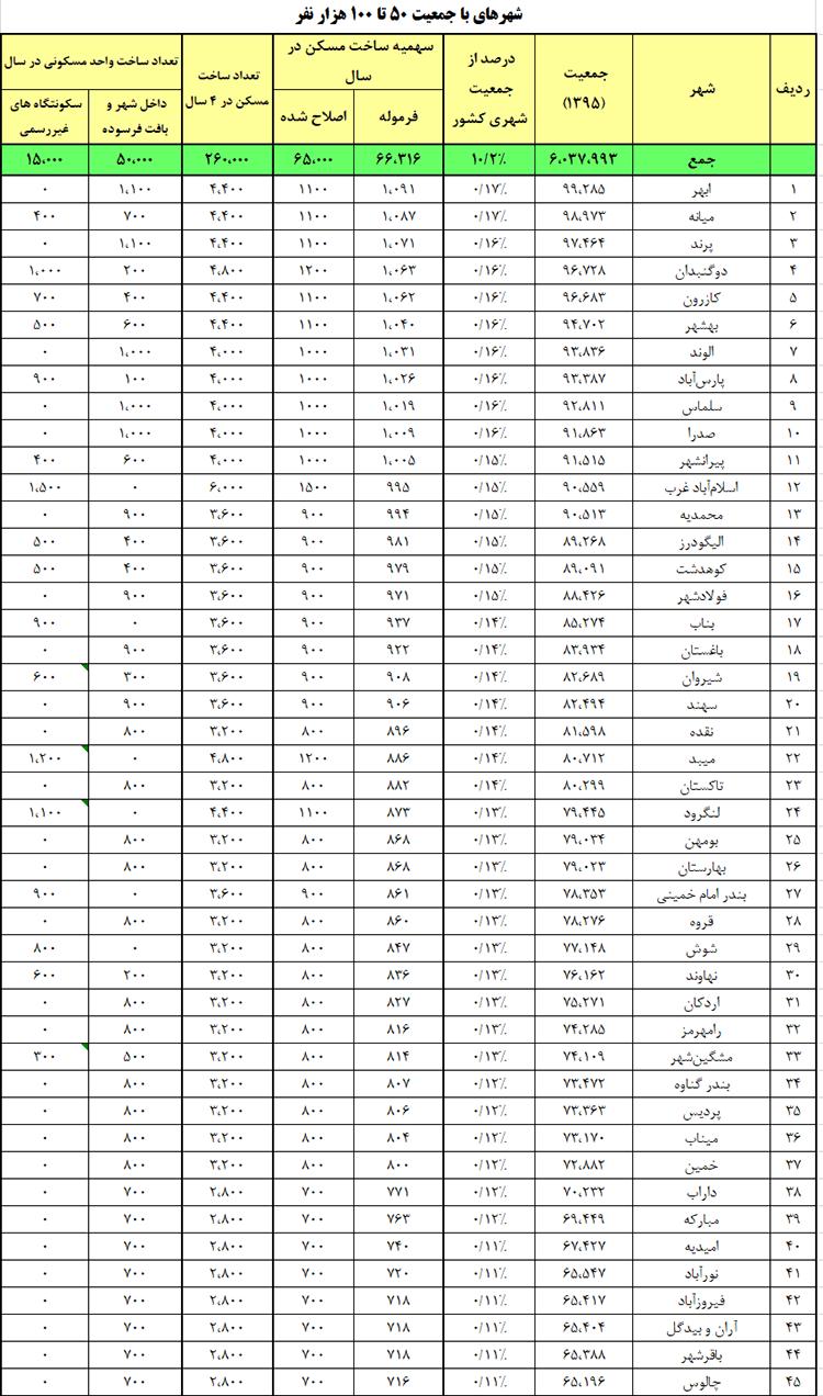شهرهای با جمعیت 50تا100 هزار نفر