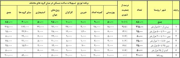 برنامه توزیع تسهیلات ساخت مسکن در میان گروه های مختلف