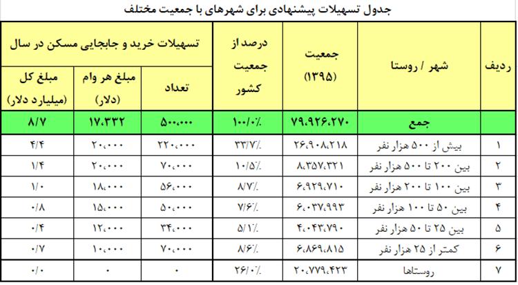 جدول تسهیلات پیشنهادی برای سهرهای جمعیت مختلف