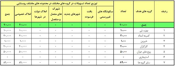 توزیع تعداد تسهیلات مختلف در محدوده های مختلف روستایی