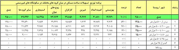 خلاصه توزیع تسهیلات مسکن در میان گروه های مختلف در سکونتگاه های غیر رسمی