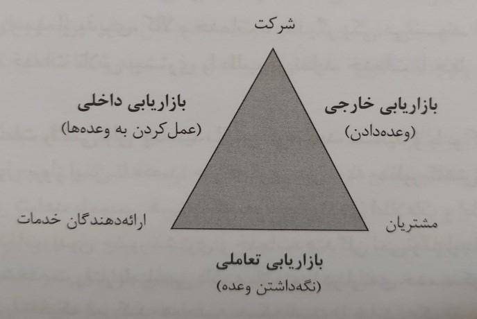 مثلث بازاریابی خدمات