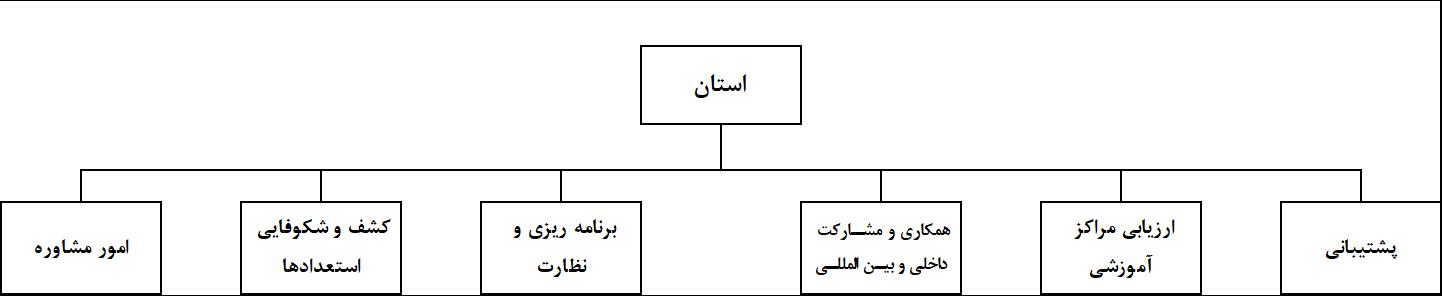چارت سازمانی دفاتر استانی استعدادسنجی بکوجا