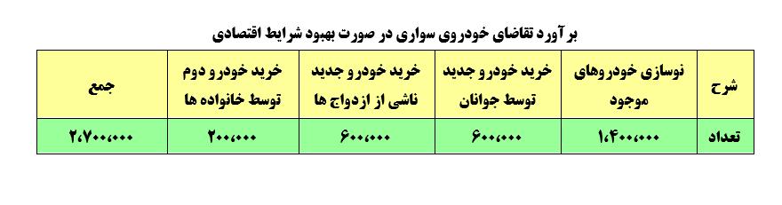 بر آورد تقاضای خودرو د ایران