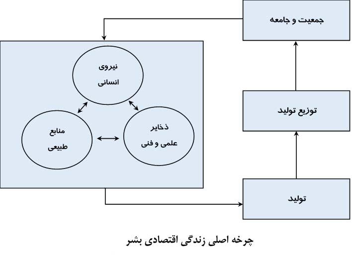 چرخه اصلی زندگی اقتصادی بشر