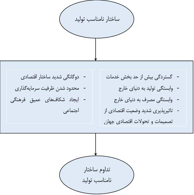 ساختار نامناسب تولید