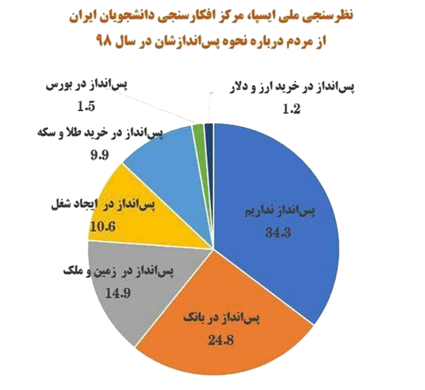 ISPA National Survey, Iranian Students Opinion Polling Center, on how to save in 1398