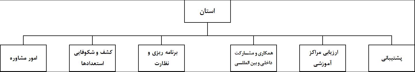 چارت سازمانی دفاتر استانی استعدادیابی بکوجا