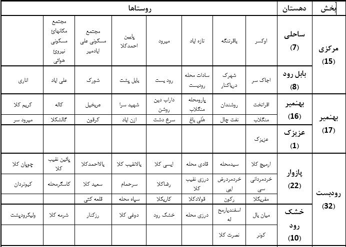 جدول روستاهای شهرستان بابلسر