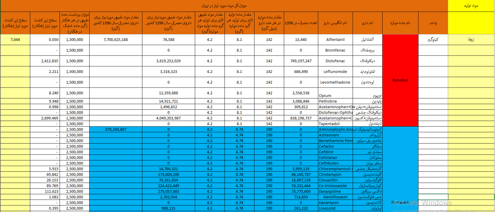 جدول برآورد مصرف و سطح زیر کشت زوفا برای تامین نیازهای دارویی در ایران