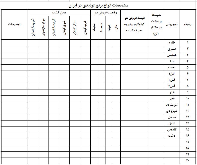 بکوجا- جدول مشخصات انواع ارقام برنج در ایران