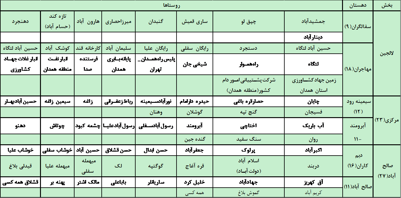 شبکه سازی بکوجا- استان همدان