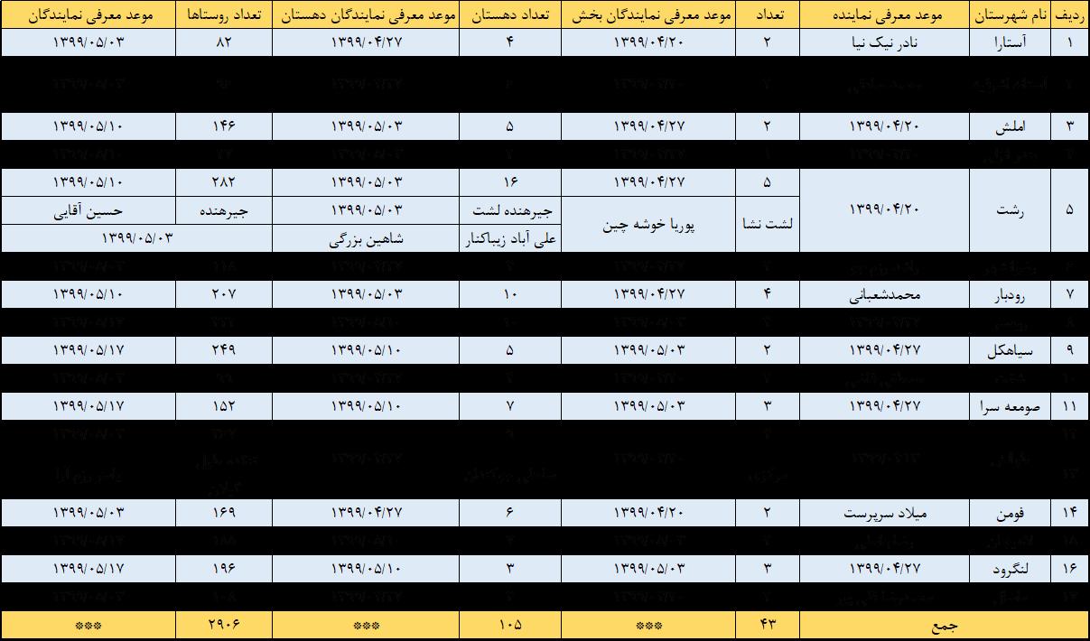 شبکه سازی بکوجا- استان گیلان