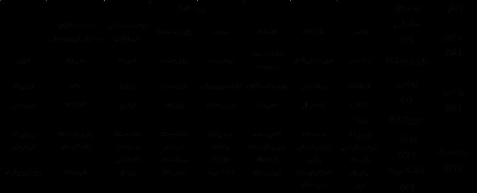 شبکه ملی مردمی بکوجا-شهرستان بابلسر به تفکیک روستا