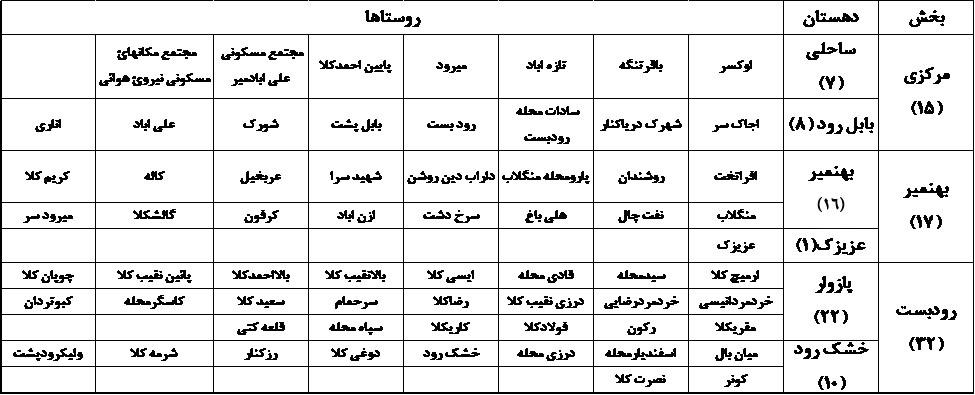بکوجا: روستاها، دهیتان ها و بخش های شهرستان بابلسر استان مازندران