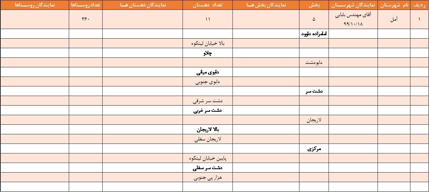 نمایندگان بکوجا در آمل استان مازندران