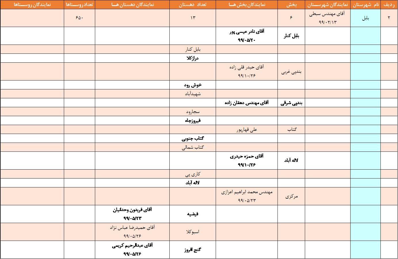 نمایندگان بکوجا در بابل استان مازندران