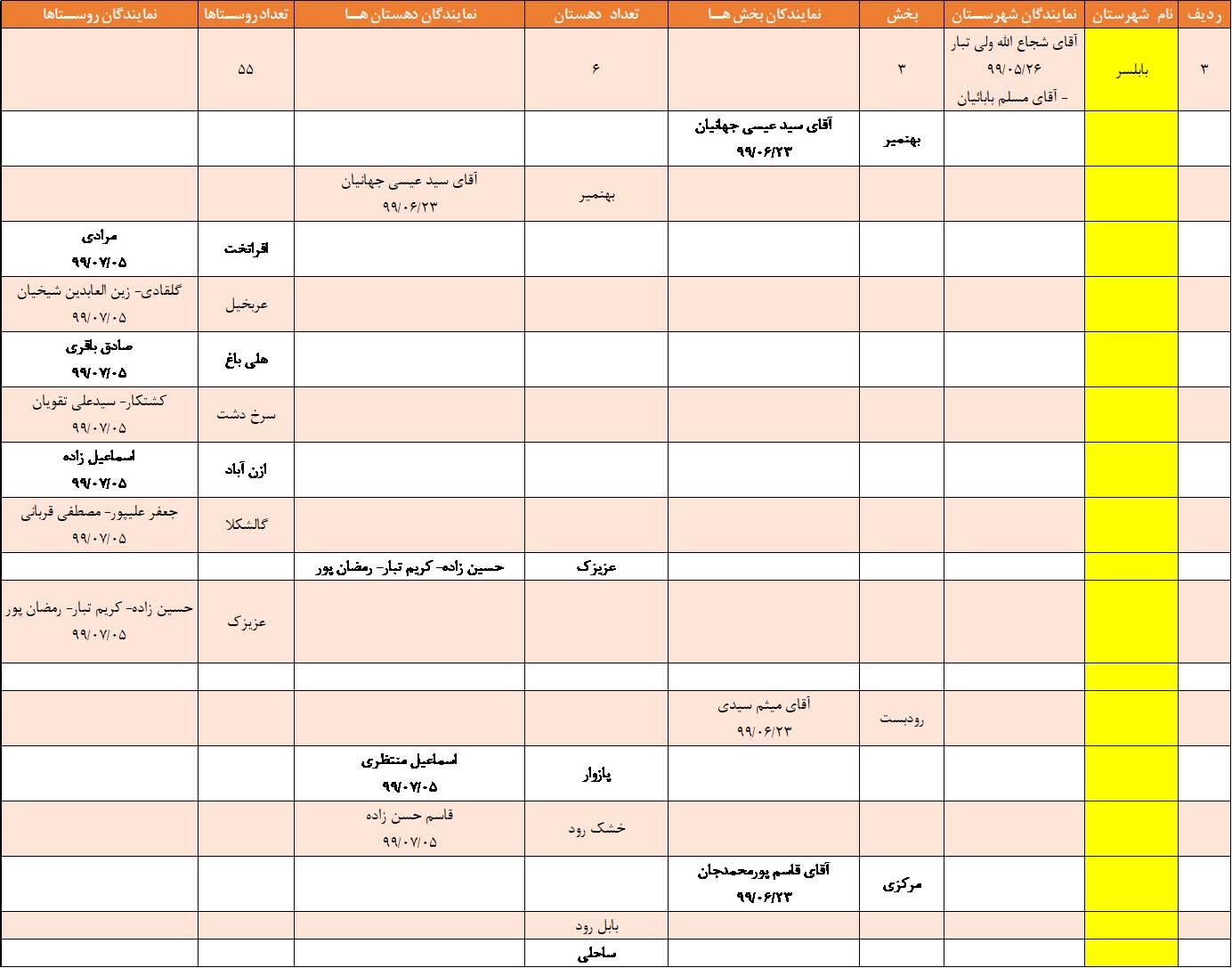 نمایندگان بکوجا در بابلسر استان مازندران