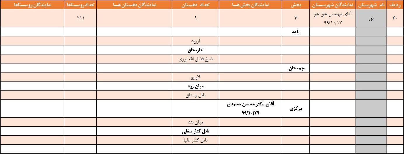 نمایندگان بکوجا در نور استان مازندران