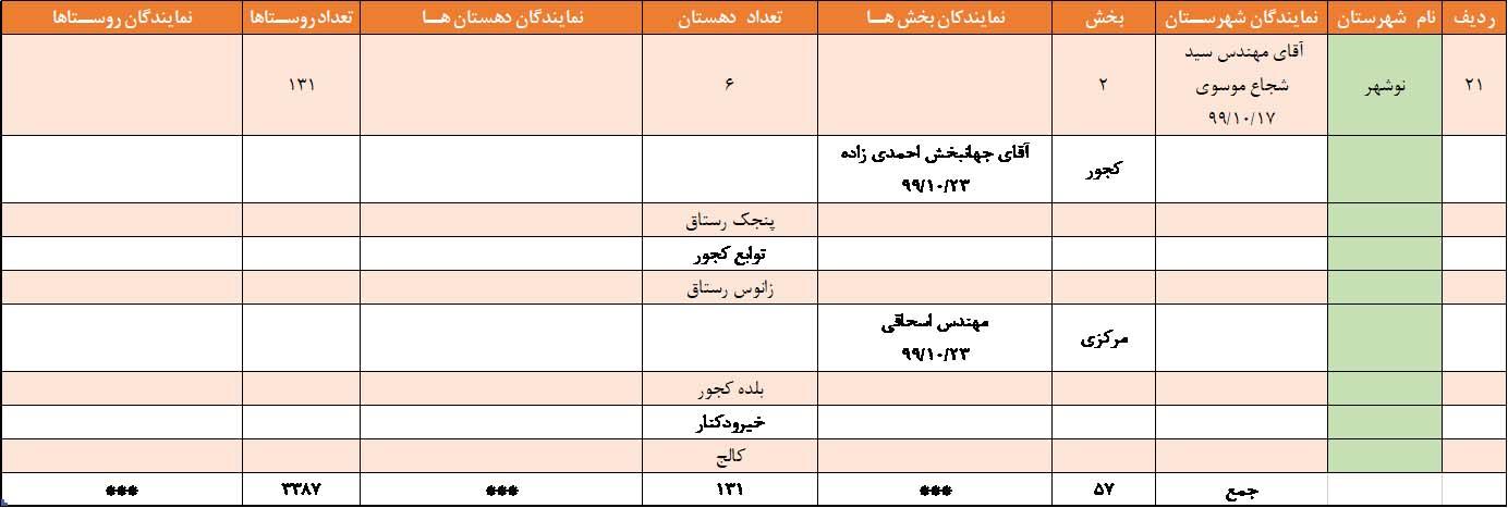 نمایندگان بکوجا در نوشهر استان مازندران