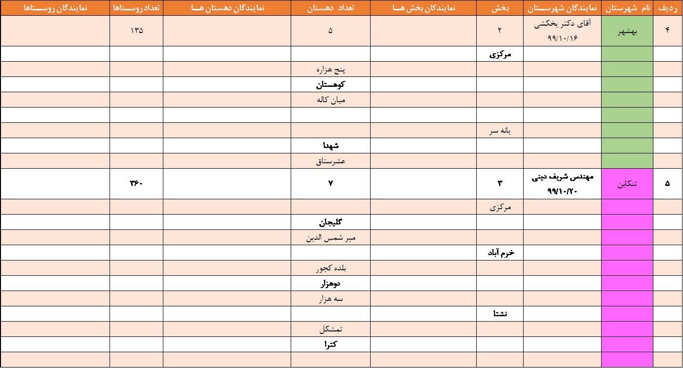 نمایندگان بکوجا در بهشهر- تنکابن استان مازندران