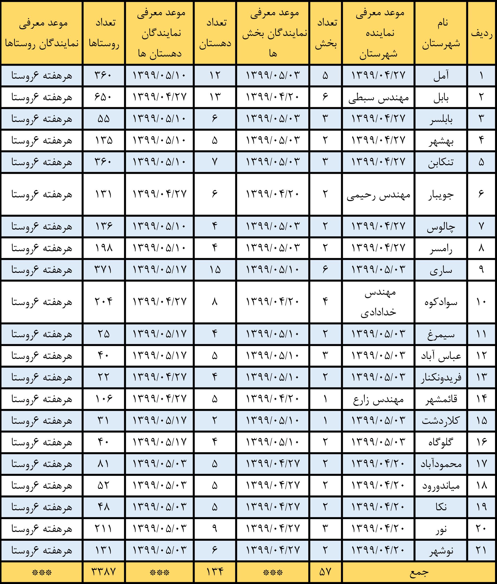 جدول زمان بندی انتخاب نماینده بکوجا در استان مازندران