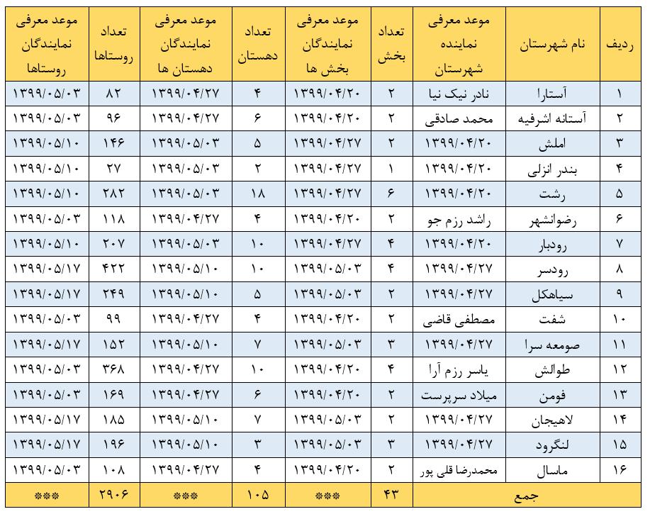 جدول زمان بندی انتخاب نمایندگان بکوجا در استان گیلان
