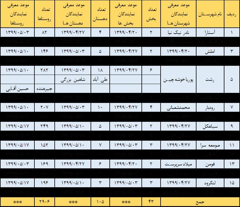 نمایندگان بکوجا در استان گیلان