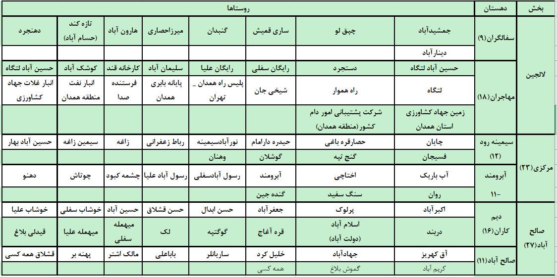 نمایندگان مخترم بکوجا در استان همدان